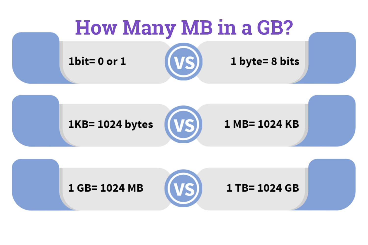 how many mb in a gb